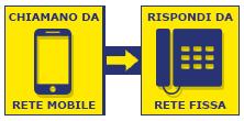 Da Mobile a Fisso a 2 €/cent al minuto