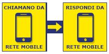 Da Mobile a Mobile a 15 €/cent al minuto